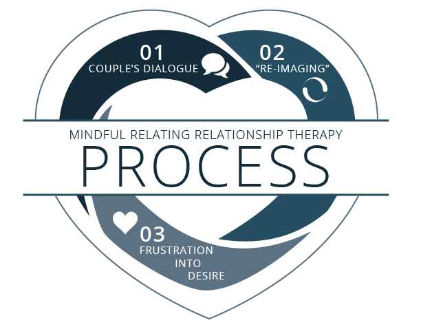 Mindful Relating Couple's Therapy - Relationship Counceling - Process 3 Part Cycle Chart